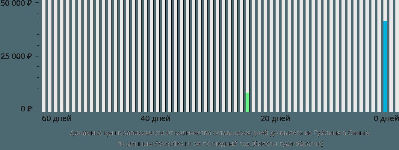 Динамика цен в зависимости от количества оставшихся дней до вылета из Гуйлиня в Санью