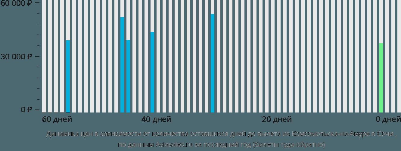Динамика цен в зависимости от количества оставшихся дней до вылета из Комсомольска-на-Амуре в Сочи