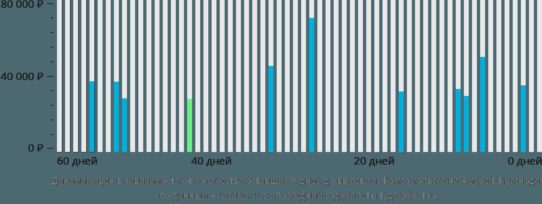 Динамика цен в зависимости от количества оставшихся дней до вылета из Комсомольска-на-Амуре в Краснодар