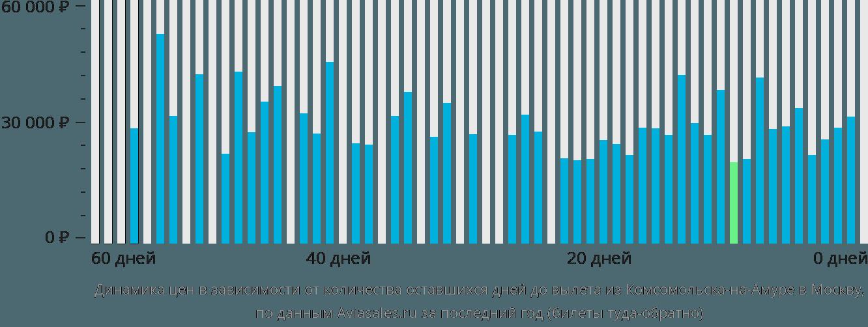 Динамика цен в зависимости от количества оставшихся дней до вылета из Комсомольска-на-Амуре в Москву