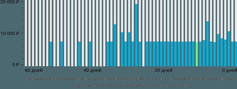 Динамика цен в зависимости от количества оставшихся дней до вылета из Комсомольска-на-Амуре в Россию