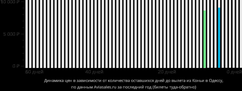 Динамика цен в зависимости от количества оставшихся дней до вылета из Коньи в Одессу