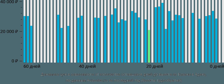 Динамика цен в зависимости от количества оставшихся дней до вылета из Казани в Адану