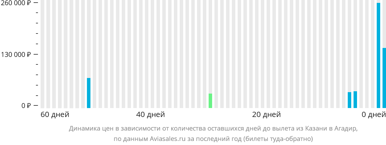 Динамика цен в зависимости от количества оставшихся дней до вылета из Казани в Агадир