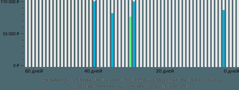 Динамика цен в зависимости от количества оставшихся дней до вылета из Казани в Окленд