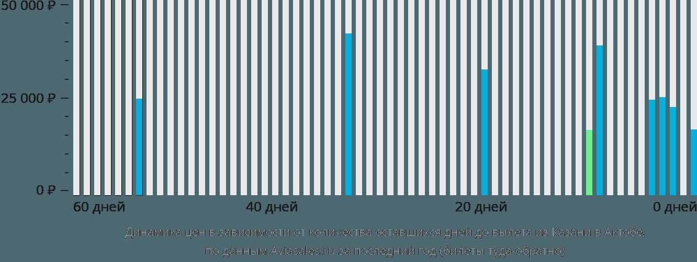 Динамика цен в зависимости от количества оставшихся дней до вылета из Казани в Актобе