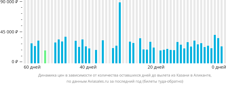 Динамика цен в зависимости от количества оставшихся дней до вылета из Казани в Аликанте