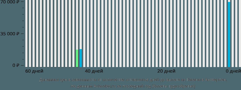 Динамика цен в зависимости от количества оставшихся дней до вылета из Казани в Антверпен