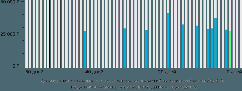 Динамика цен в зависимости от количества оставшихся дней до вылета из Казани в Абу-Даби