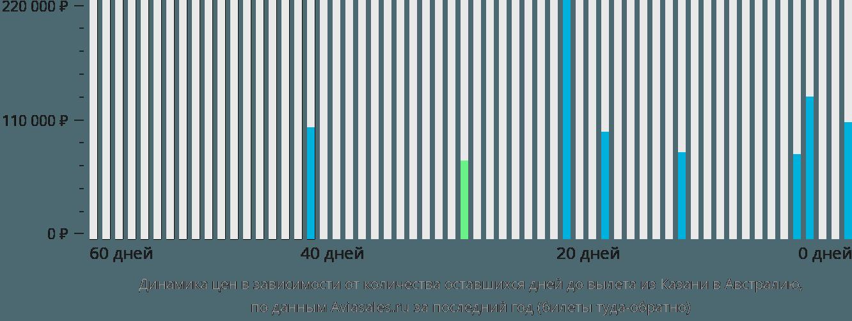 Динамика цен в зависимости от количества оставшихся дней до вылета из Казани в Австралию
