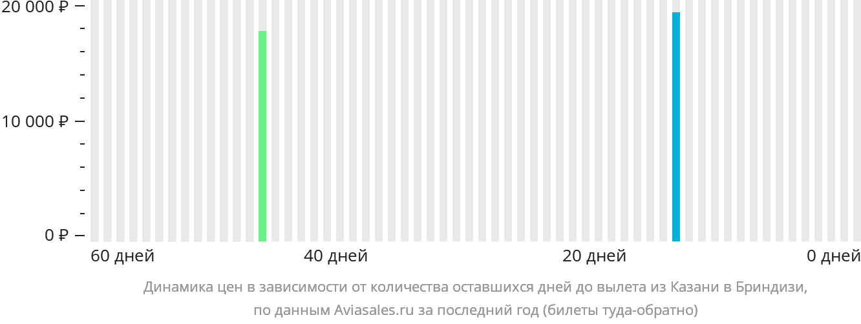 Динамика цен в зависимости от количества оставшихся дней до вылета из Казани в Бриндизи
