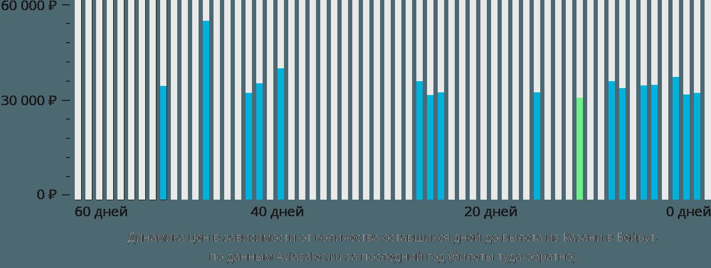 Динамика цен в зависимости от количества оставшихся дней до вылета из Казани в Бейрут