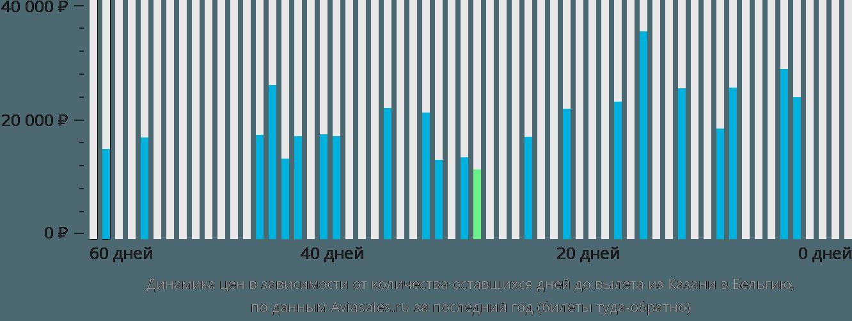Динамика цен в зависимости от количества оставшихся дней до вылета из Казани в Бельгию