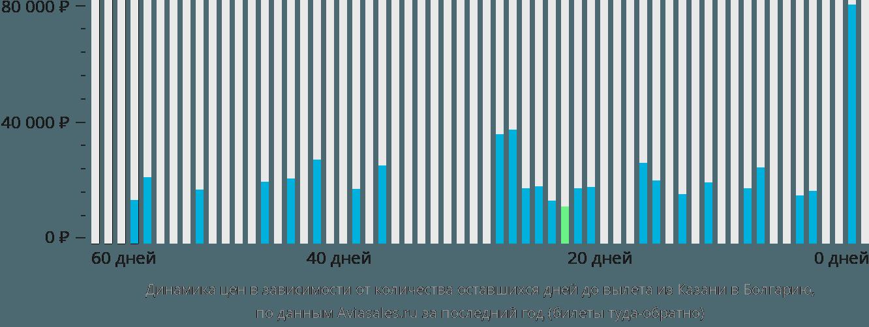 Динамика цен в зависимости от количества оставшихся дней до вылета из Казани в Болгарию