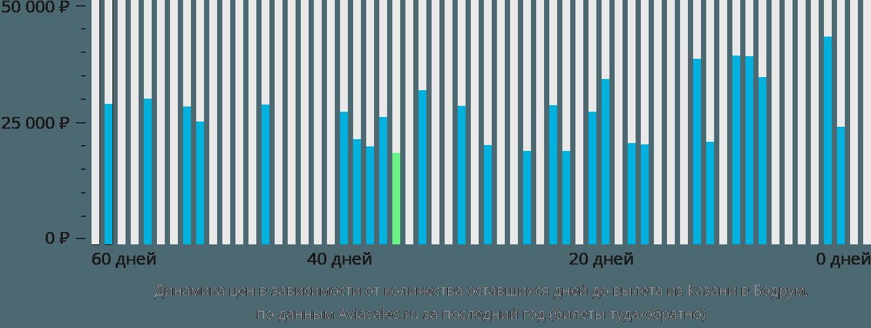 Динамика цен в зависимости от количества оставшихся дней до вылета из Казани в Бодрум