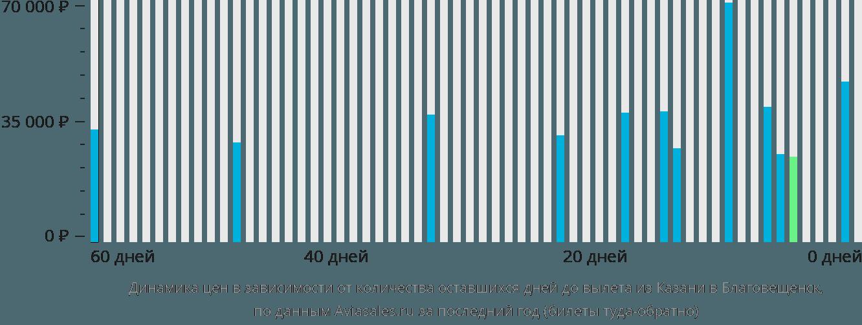 Динамика цен в зависимости от количества оставшихся дней до вылета из Казани в Благовещенск