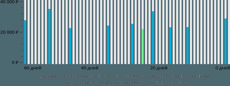 Динамика цен в зависимости от количества оставшихся дней до вылета из Казани в Бремен