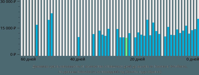 Динамика цен в зависимости от количества оставшихся дней до вылета из Казани в Челябинск