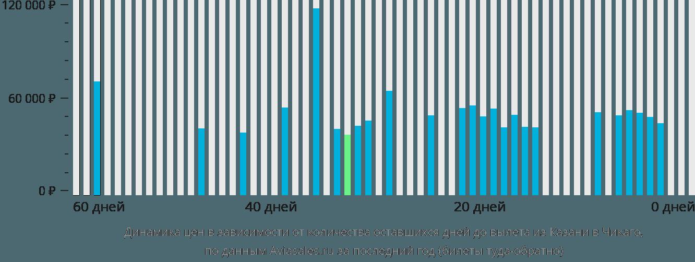 Динамика цен в зависимости от количества оставшихся дней до вылета из Казани в Чикаго