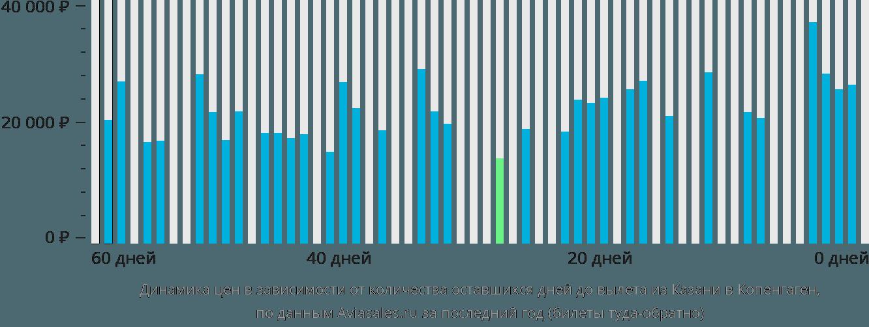 Динамика цен в зависимости от количества оставшихся дней до вылета из Казани в Копенгаген