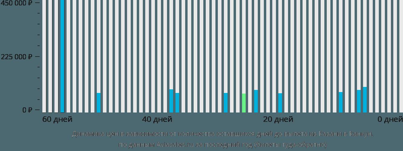 Динамика цен в зависимости от количества оставшихся дней до вылета из Казани в Канкун