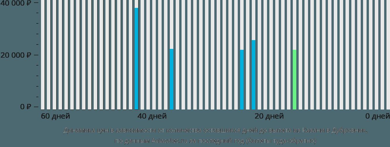 Динамика цен в зависимости от количества оставшихся дней до вылета из Казани в Дубровник