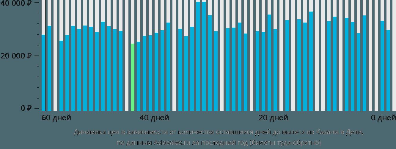 Динамика цен в зависимости от количества оставшихся дней до вылета из Казани в Дели