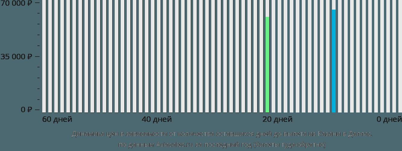 Динамика цен в зависимости от количества оставшихся дней до вылета из Казани в Даллас