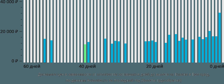 Динамика цен в зависимости от количества оставшихся дней до вылета из Казани в Белгород