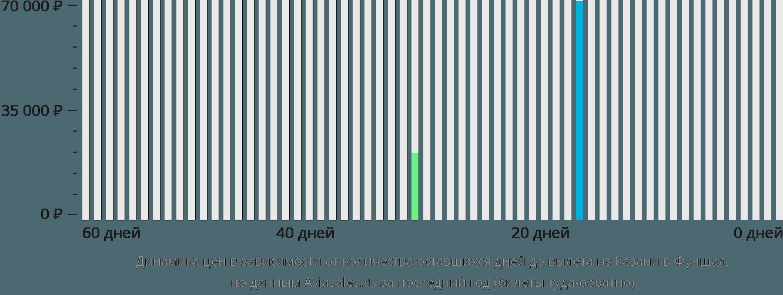 Динамика цен в зависимости от количества оставшихся дней до вылета из Казани в Фуншал