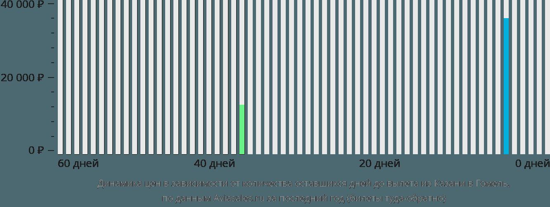 Динамика цен в зависимости от количества оставшихся дней до вылета из Казани в Гомель