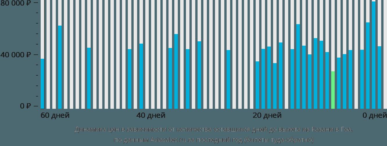 Динамика цен в зависимости от количества оставшихся дней до вылета из Казани в Гоа