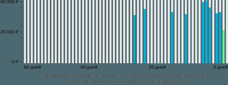 Динамика цен в зависимости от количества оставшихся дней до вылета из Казани в Читу