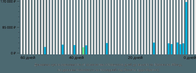 Динамика цен в зависимости от количества оставшихся дней до вылета из Казани на Ибицу