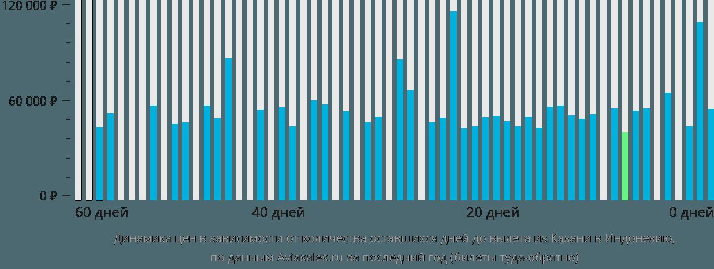 Динамика цен в зависимости от количества оставшихся дней до вылета из Казани в Индонезию