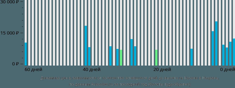 Динамика цен в зависимости от количества оставшихся дней до вылета из Казани в Назрань