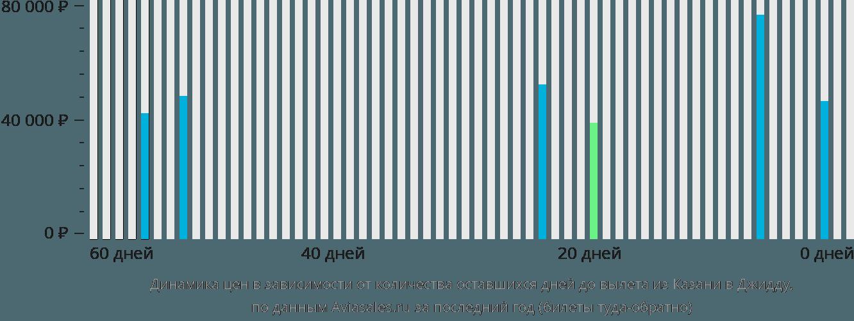 Динамика цен в зависимости от количества оставшихся дней до вылета из Казани в Джидду
