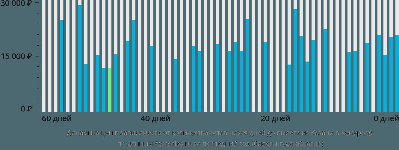 Динамика цен в зависимости от количества оставшихся дней до вылета из Казани в Кемерово