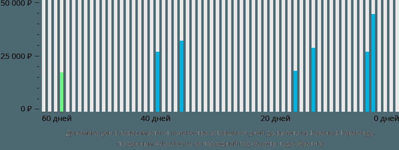 Динамика цен в зависимости от количества оставшихся дней до вылета из Казани в Караганду