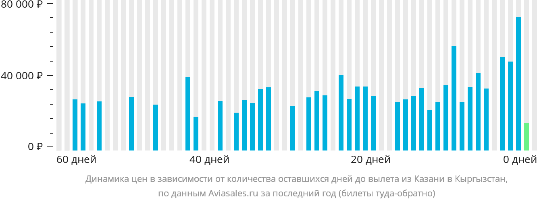 Динамика цен в зависимости от количества оставшихся дней до вылета из Казани в Кыргызстан