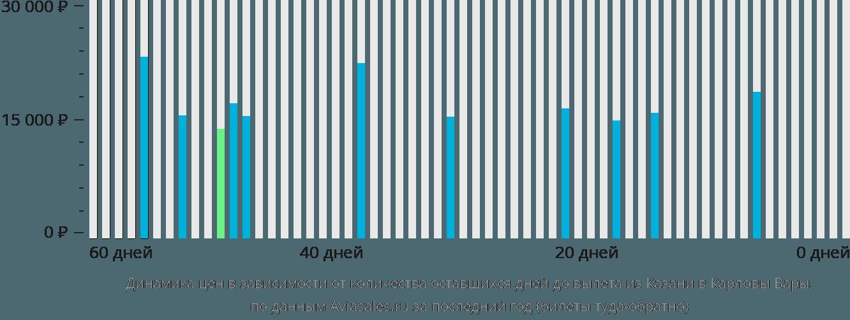 Динамика цен в зависимости от количества оставшихся дней до вылета из Казани в Карловы Вары
