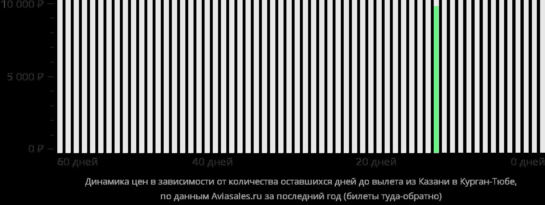 Динамика цен в зависимости от количества оставшихся дней до вылета из Казани в Курган-Тюбе