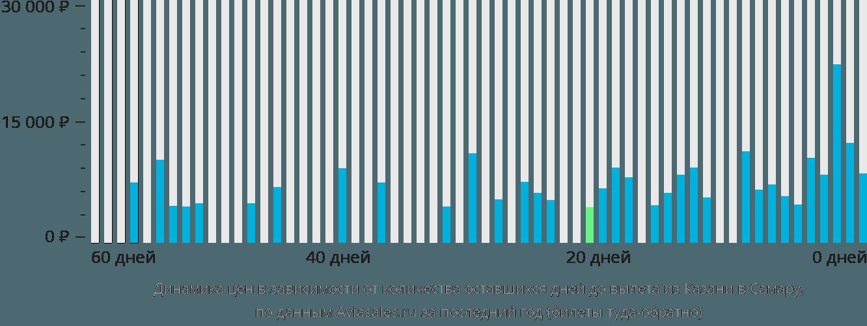 Динамика цен в зависимости от количества оставшихся дней до вылета из Казани в Самару