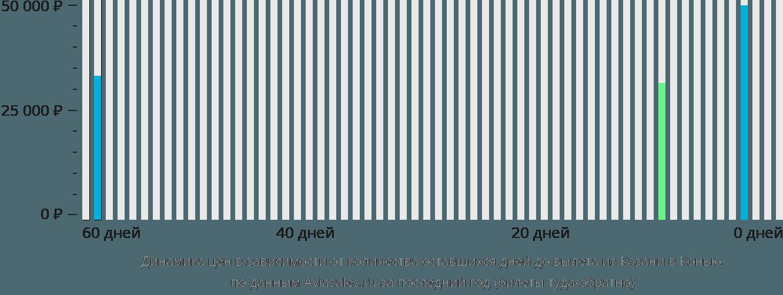 Динамика цен в зависимости от количества оставшихся дней до вылета из Казани в Конью