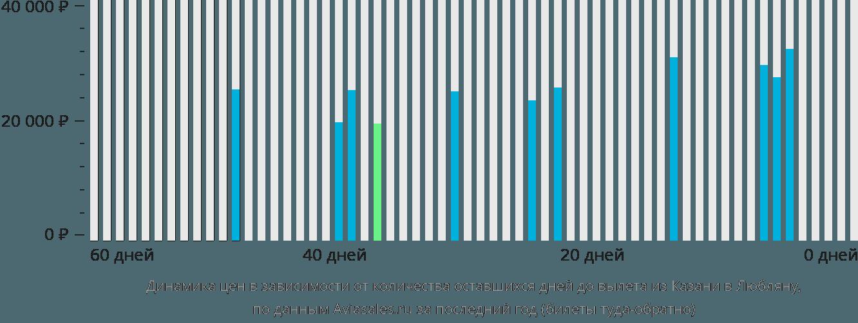 Динамика цен в зависимости от количества оставшихся дней до вылета из Казани в Любляну