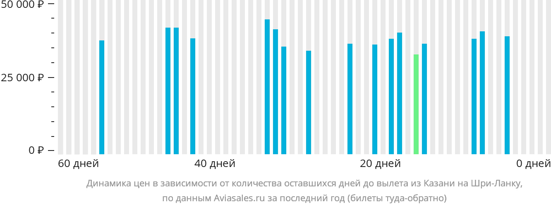 Динамика цен в зависимости от количества оставшихся дней до вылета из Казани на Шри-Ланку