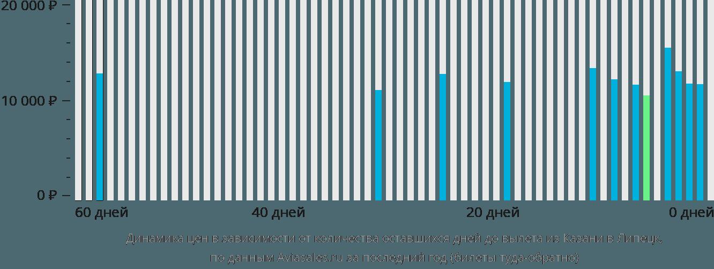 Динамика цен в зависимости от количества оставшихся дней до вылета из Казани в Липецк