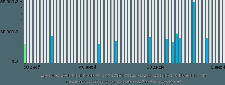 Динамика цен в зависимости от количества оставшихся дней до вылета из Казани в Литву