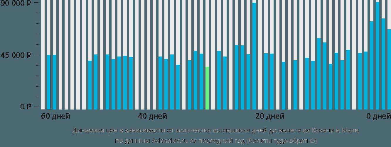 Динамика цен в зависимости от количества оставшихся дней до вылета из Казани в Мале