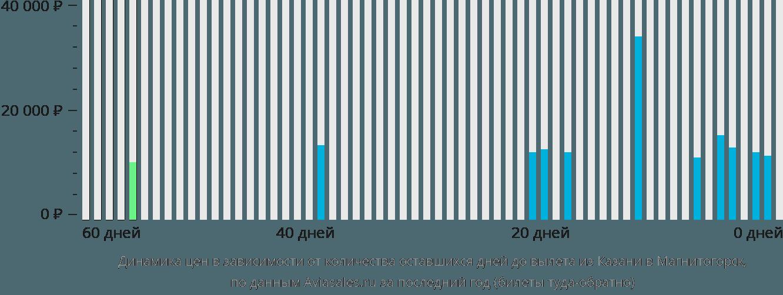 Динамика цен в зависимости от количества оставшихся дней до вылета из Казани в Магнитогорск